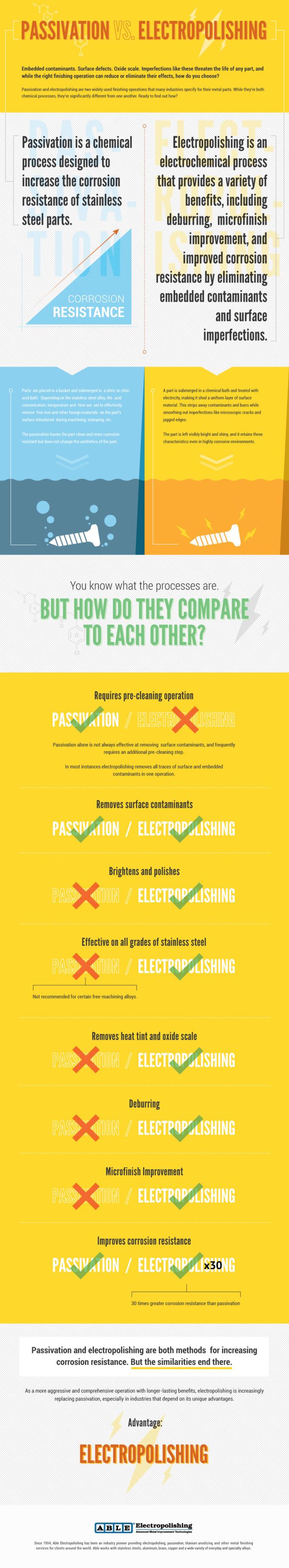 AbleElectropolishing-PassivationVsElectropolish-Infographic